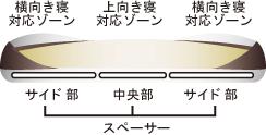 横から見た図